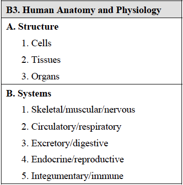 PCAT Bio_Human Anatomy